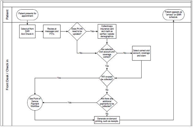 Workflow II