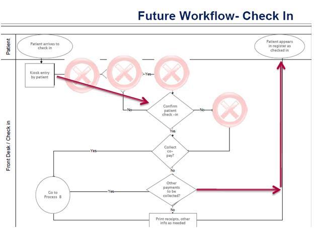 Workflow III